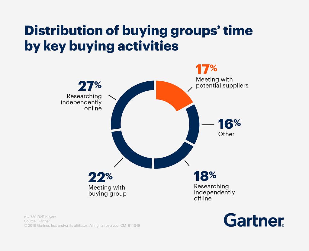 b2b buying activities data