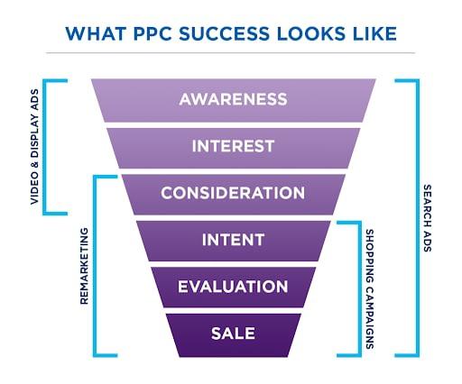 Successful PPC