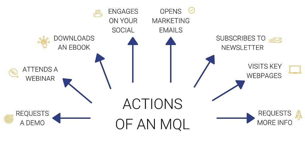 Marketing MQL
