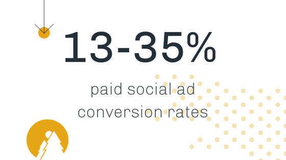paid social conversion rates - inbound story