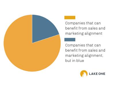 Sales and marketing alignment Statistics