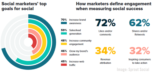 Social Marketing Goals