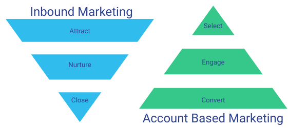 inbound marketing vs account based marketing