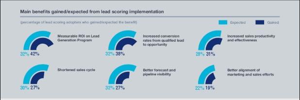 lead scoring benefits