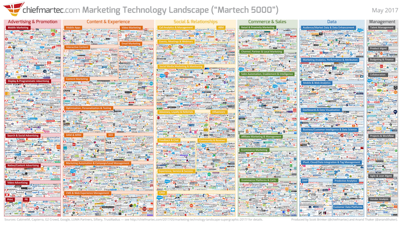marketing technology for SEO
