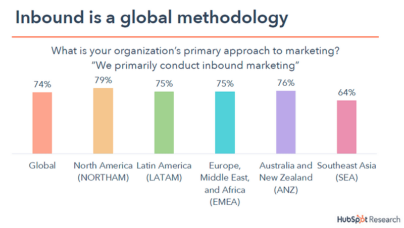 Inbound Methodology is Mainstream