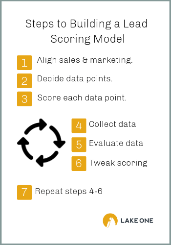 How to Build a Lead Scoring Model