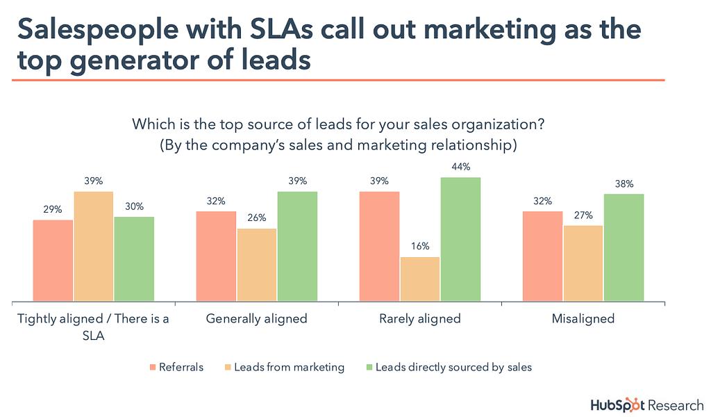 lead scoring and marketing slas