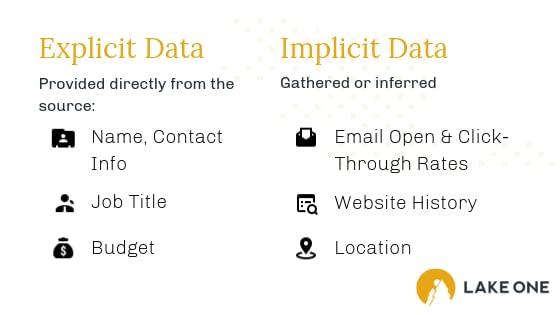 Explicit vs Implicit Data Chart