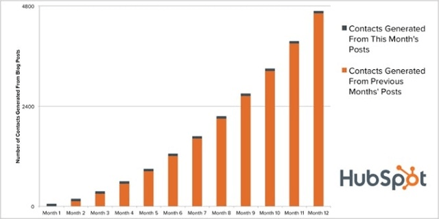 Lead Growth Over Time