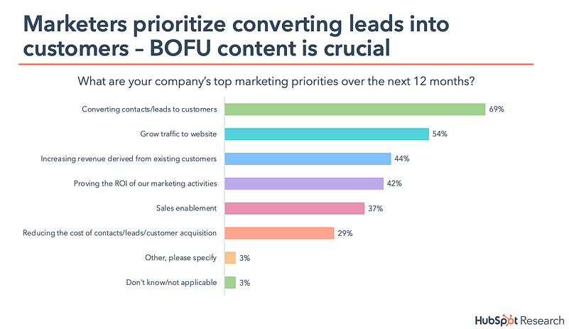 State of Inbound - Marketers Prioritize